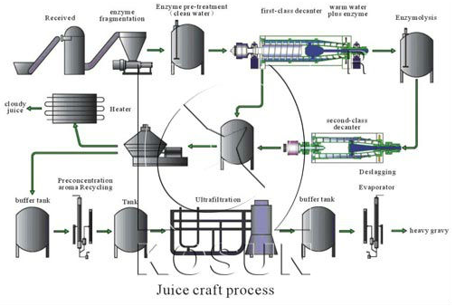 Basic Principle of Decanter Centrifuge